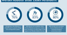 Haushaltsroboter Umfrage